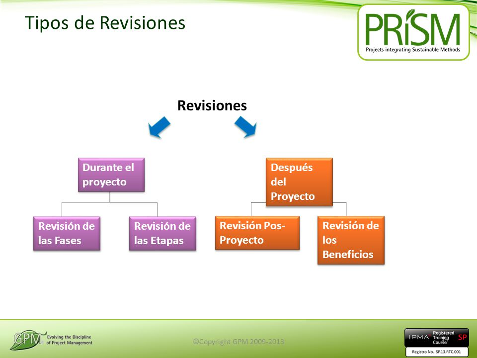 Tipos de Revisiones Revisiones Revisión Pos-Proyecto