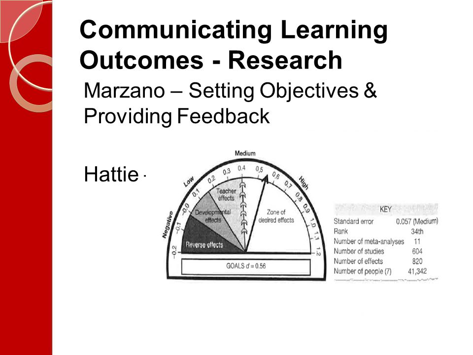 Communicating Learning Outcomes - Research