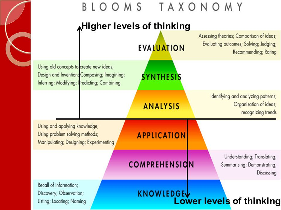 Higher levels of thinking Lower levels of thinking