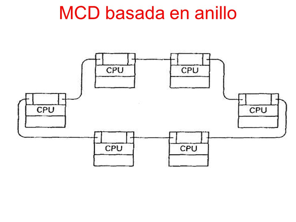 MCD basada en anillo