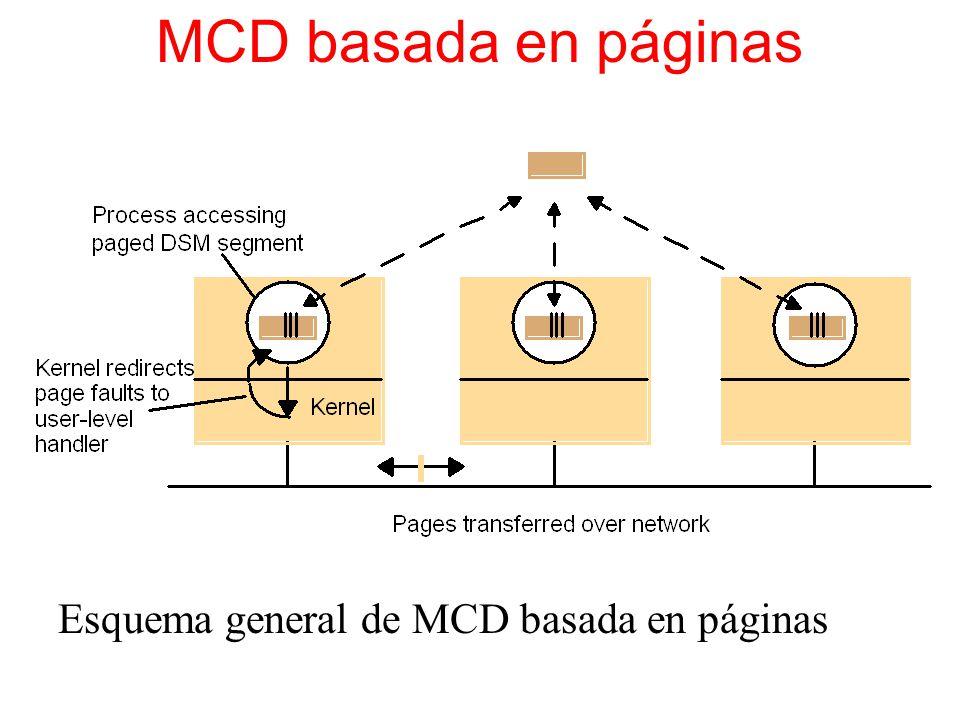 MCD basada en páginas Esquema general de MCD basada en páginas