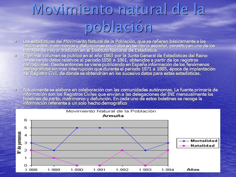 Movimiento natural de la población