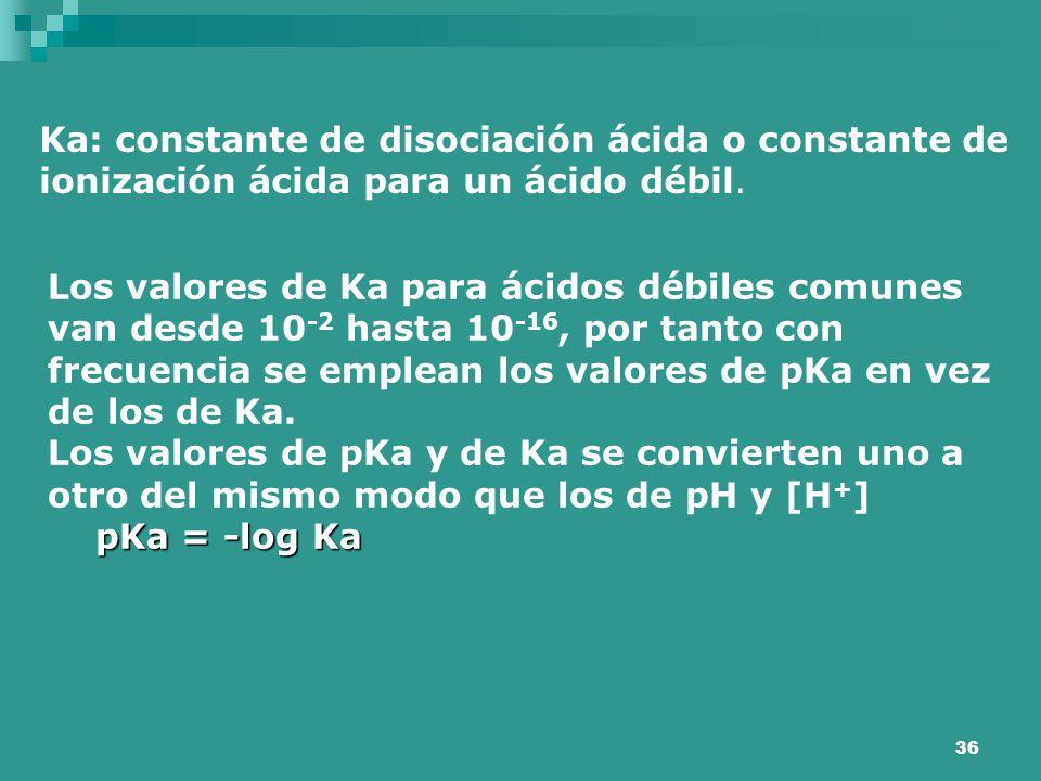 Ka: constante de disociación ácida o constante de ionización ácida para un ácido débil.