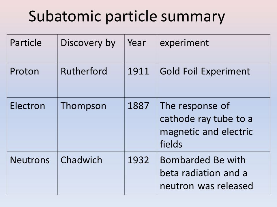 Subatomic particle summary