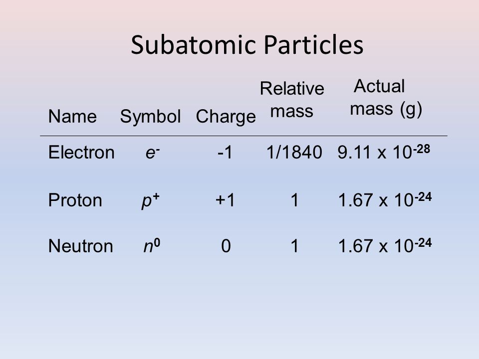 Subatomic Particles Relative mass Actual mass (g) Name Symbol Charge