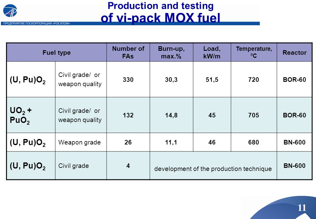 Production and testing of vi-pack MOX fuel