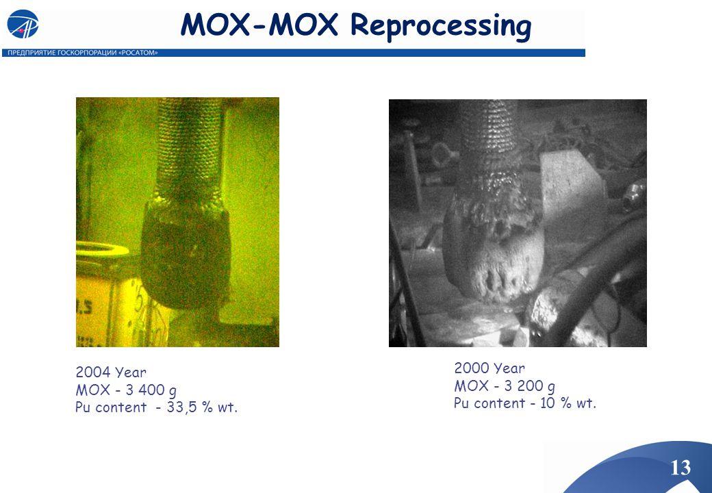 MOX-MOX Reprocessing 2000 Year 2004 Year MOX - 3 200 g MOX - 3 400 g