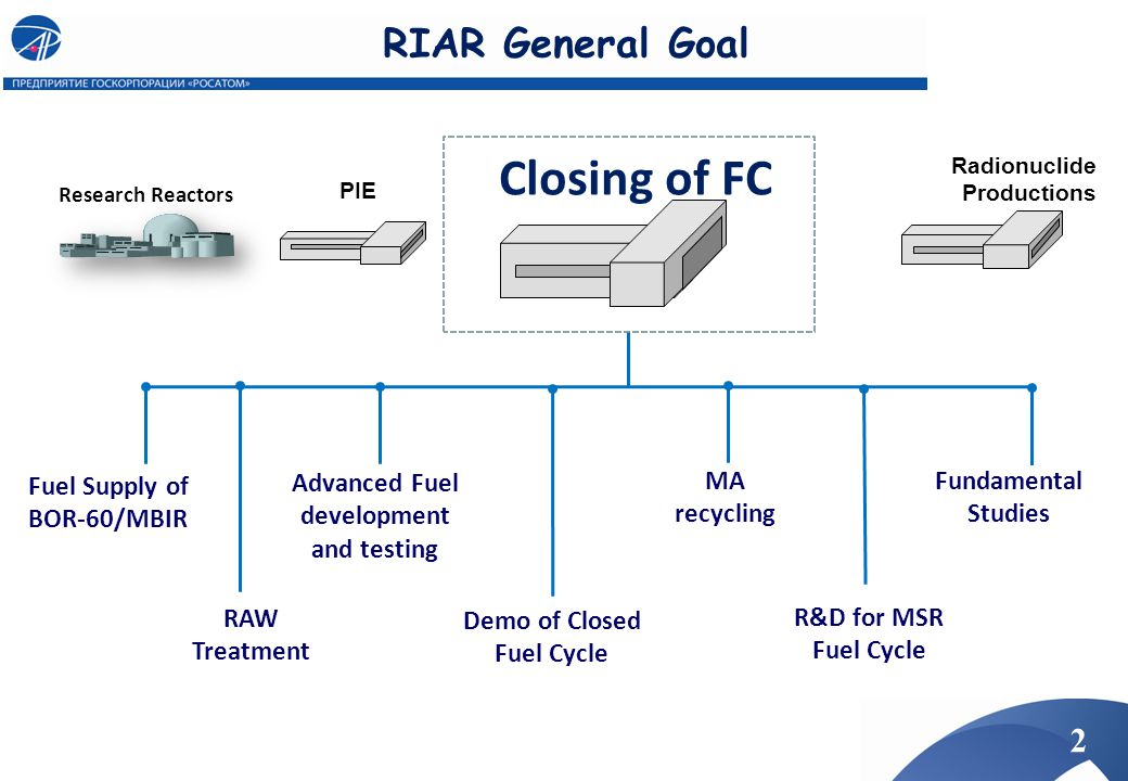 Closing of FC RIAR General Goal Fuel Supply of BOR-60/MBIR