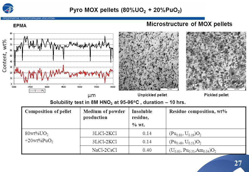 Pyro MOX pellets (80%UO2 + 20%PuO2)