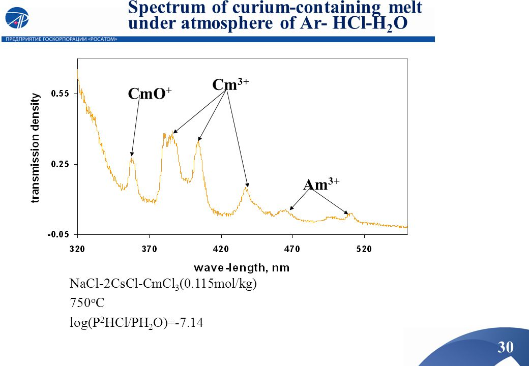 Spectrum of curium-containing melt under atmosphere of Ar- HCl-H2O
