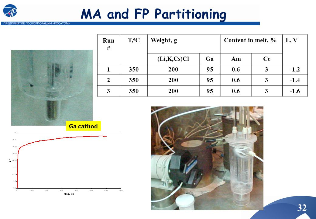 MA and FP Partitioning Run # T,oC Weight, g Content in melt, % E, V