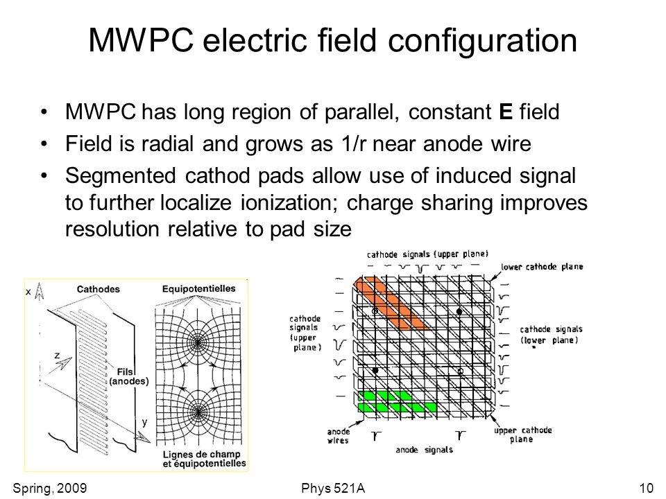 MWPC electric field configuration