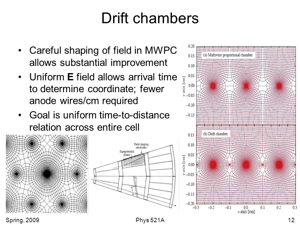 Drift chambers Careful shaping of field in MWPC allows substantial improvement.