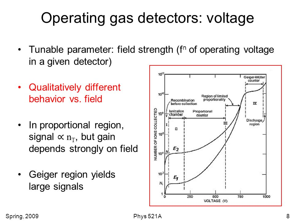Operating gas detectors: voltage
