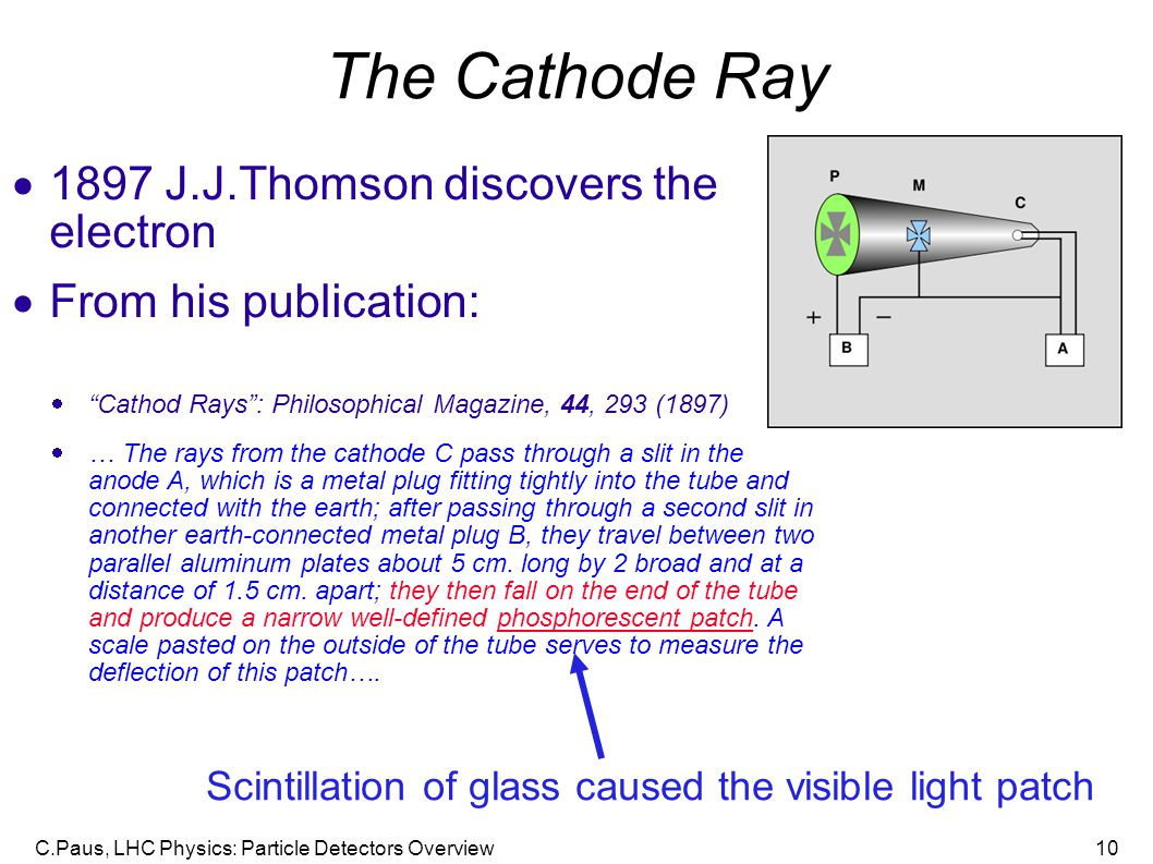 The Cathode Ray 1897 J.J.Thomson discovers the electron
