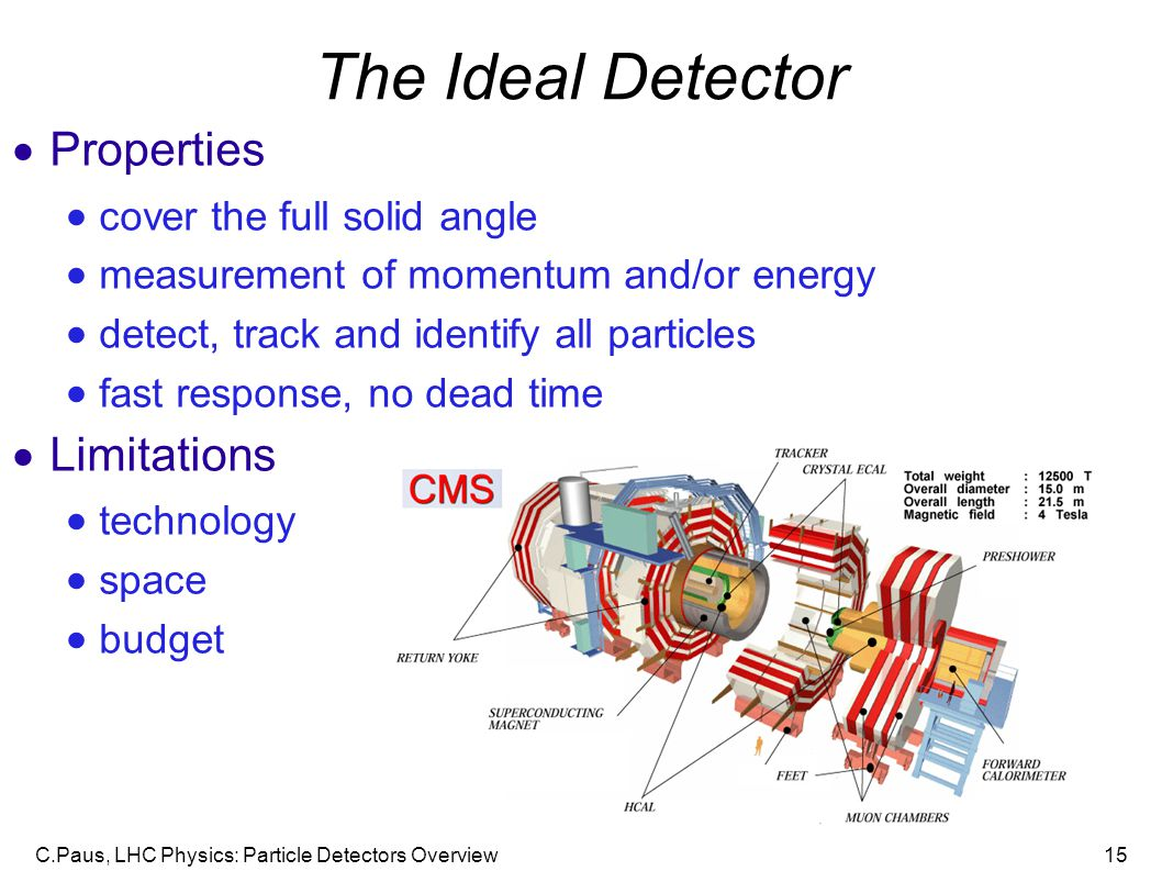 The Ideal Detector Properties Limitations cover the full solid angle