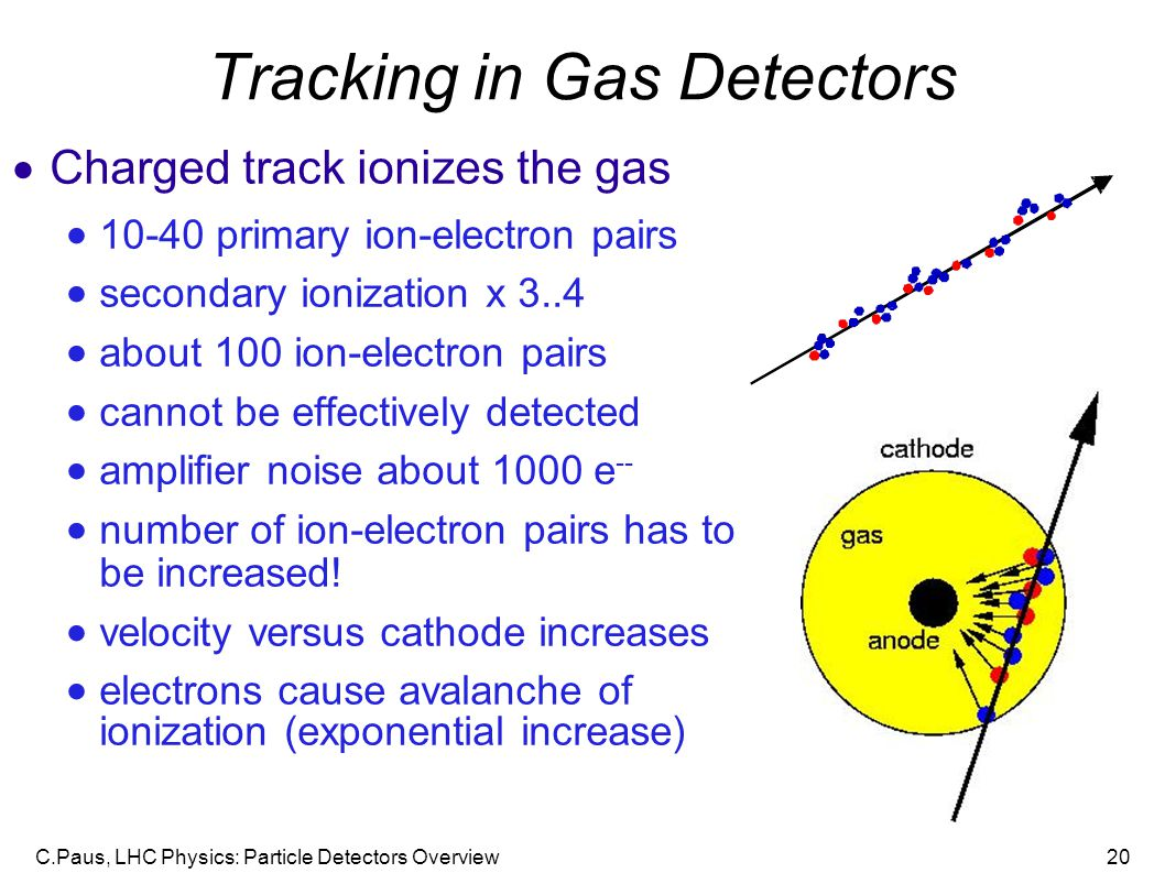 Tracking in Gas Detectors