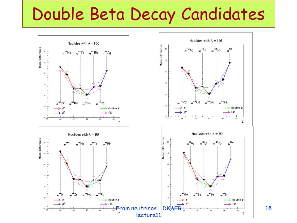 Double Beta Decay Candidates