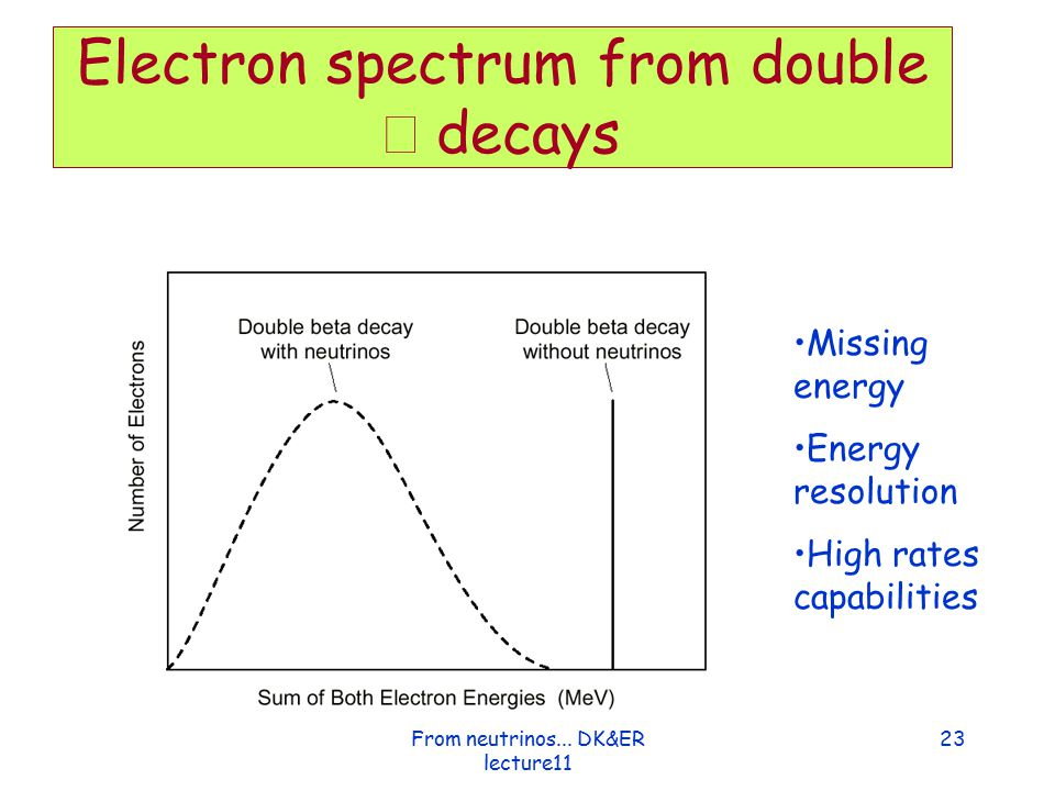 Electron spectrum from double β decays