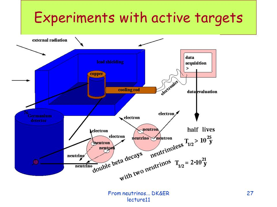 Experiments with active targets