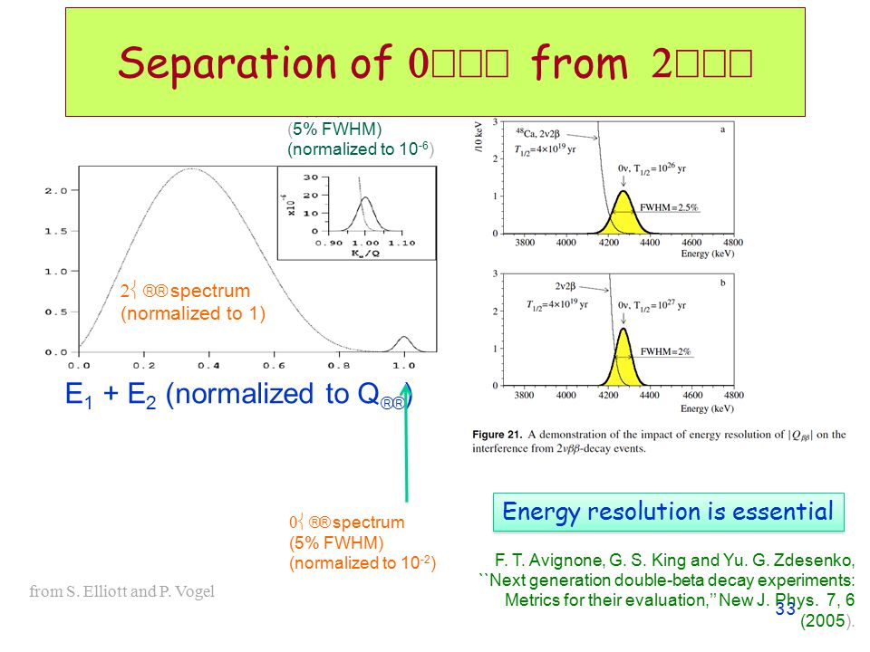 Separation of 0νββ from 2νββ