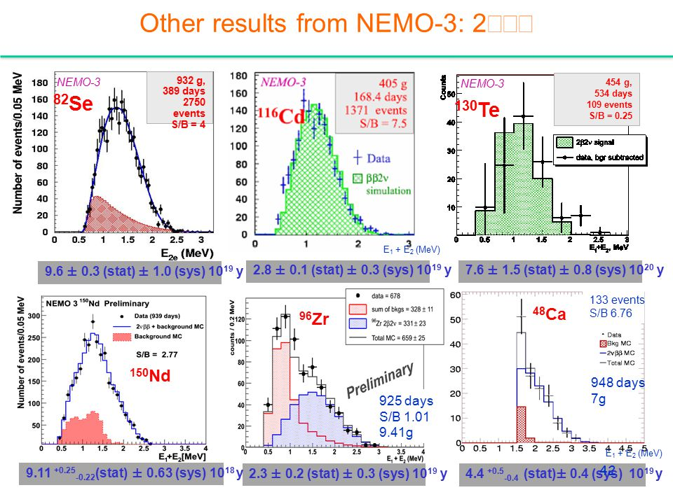 Other results from NEMO-3: 2νββ