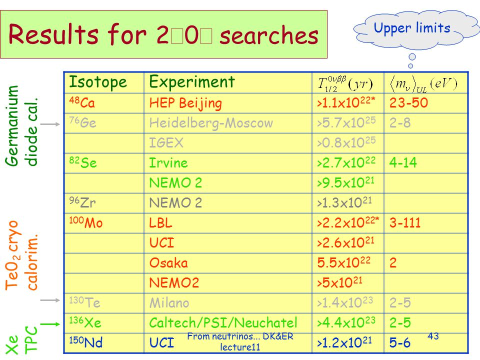 Results for 2β0ν searches