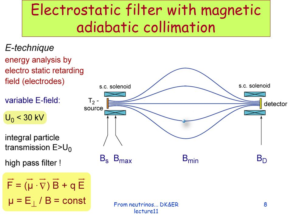 Electrostatic filter with magnetic adiabatic collimation