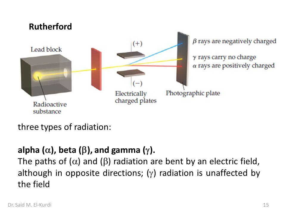 three types of radiation: alpha (), beta (), and gamma ().