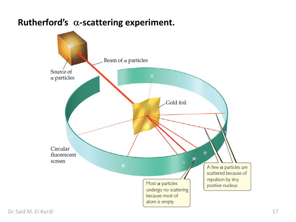 Rutherford's -scattering experiment.