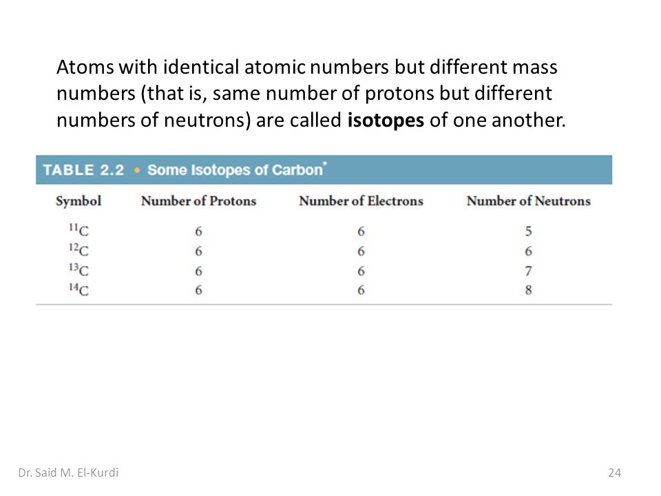 Atoms with identical atomic numbers but different mass numbers (that is, same number of protons but different numbers of neutrons) are called isotopes of one another.