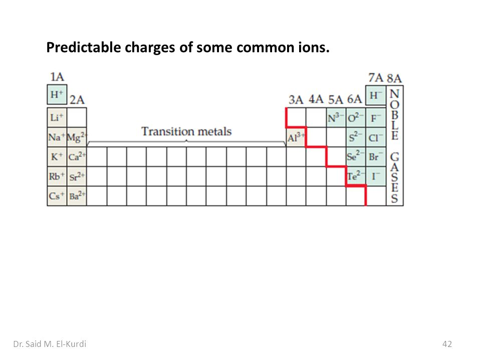 Predictable charges of some common ions.