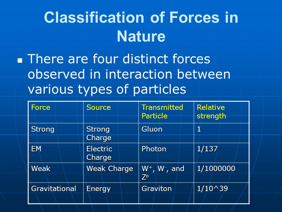 Classification of Forces in Nature