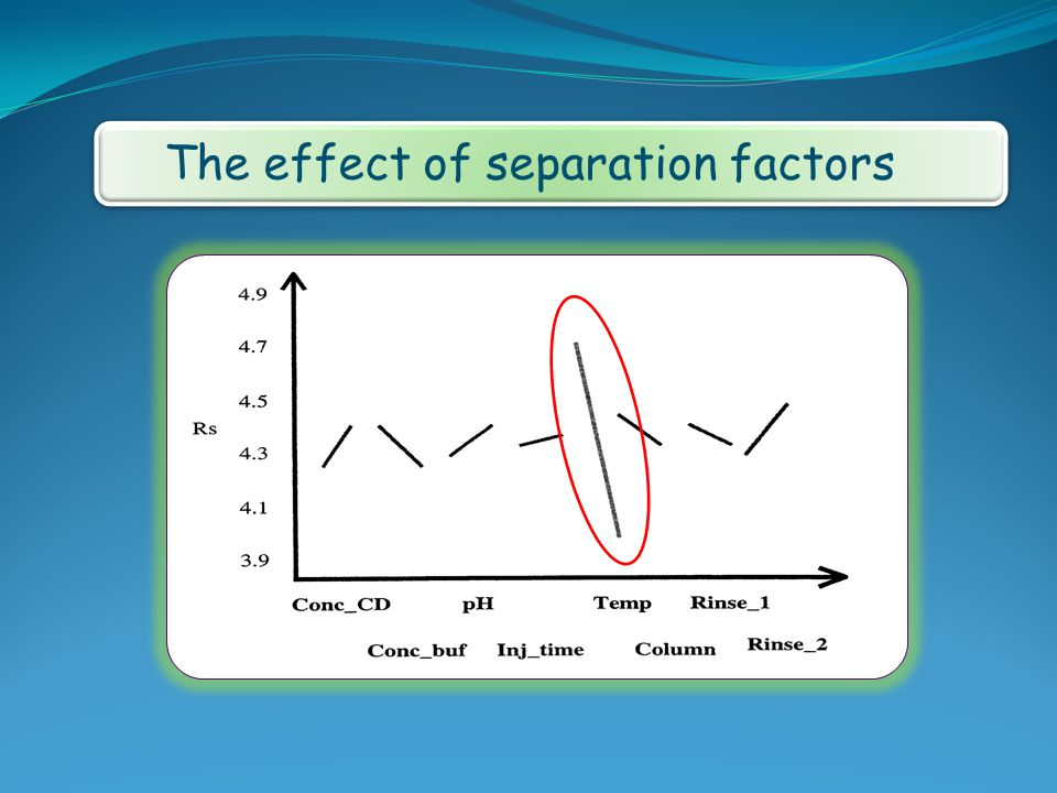 The effect of separation factor ion each other