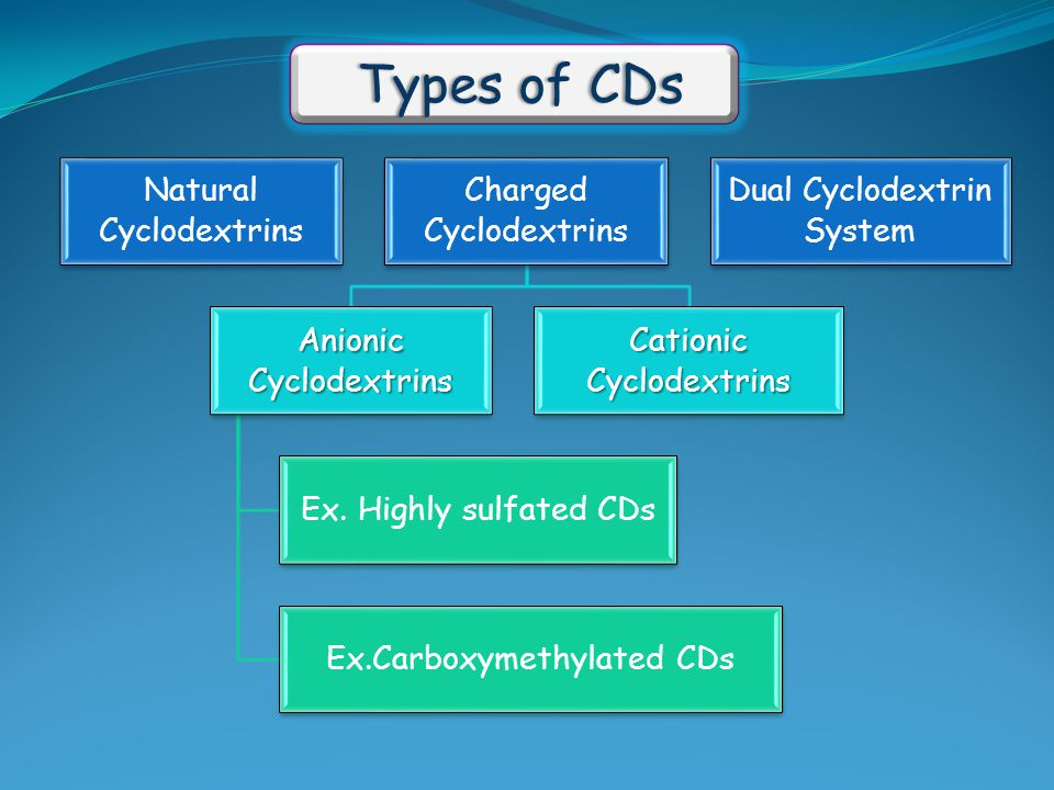 Types of CDs Natural Cyclodextrins Charged Cyclodextrins