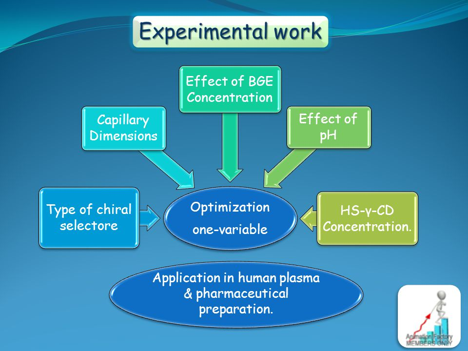 Experimental work Optimization one-variable Type of chiral selectore