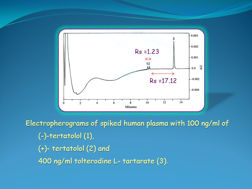 Electropherograms of spiked human plasma with 100 ng/ml of