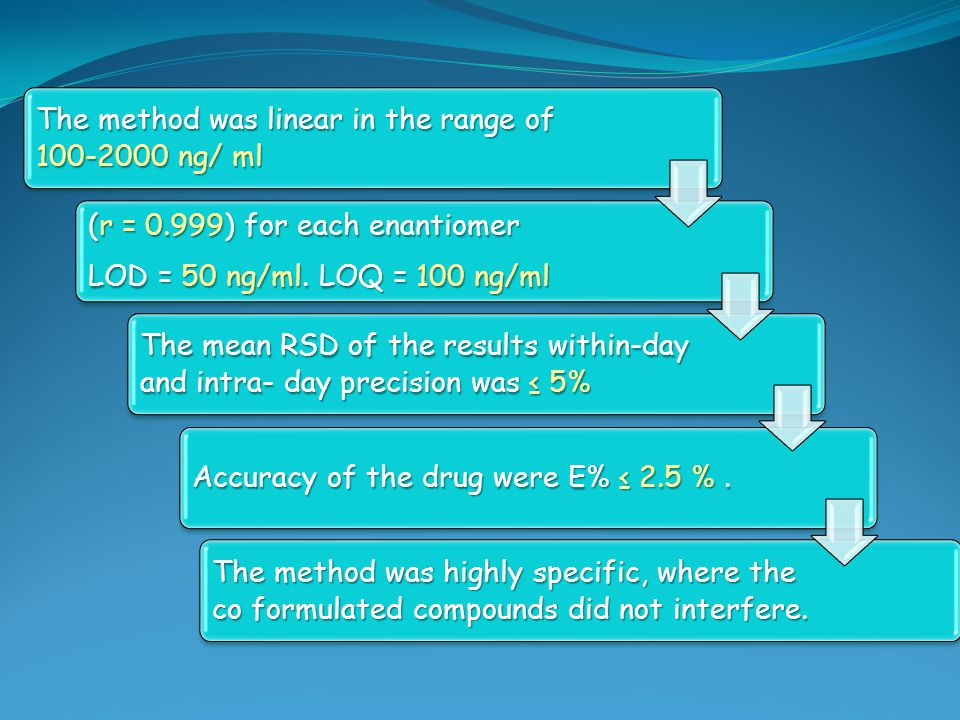 The method was linear in the range of 100‑2000 ng/ ml
