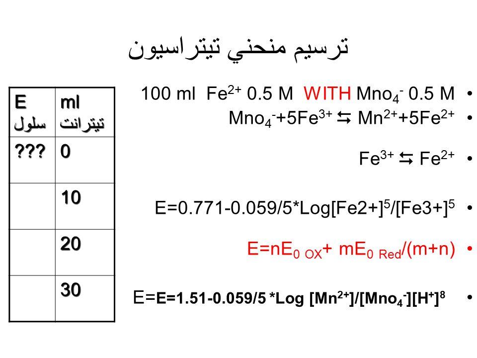ترسيم منحني تيتراسيون 100 ml Fe2+ 0.5 M WITH Mno4- 0.5 M
