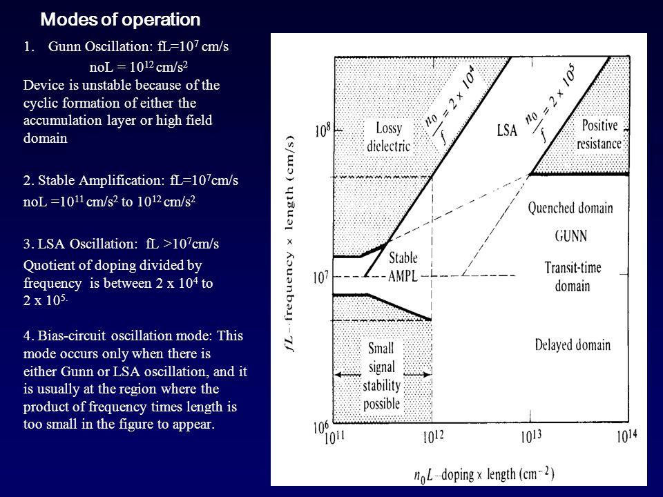 Modes of operation Gunn Oscillation: fL=107 cm/s
