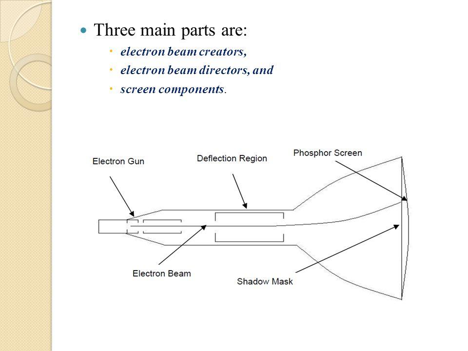 Three main parts are: electron beam creators,