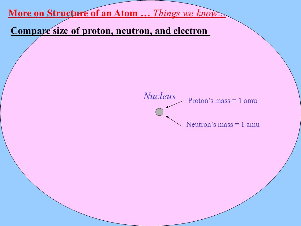 More on Structure of an Atom … Things we know…