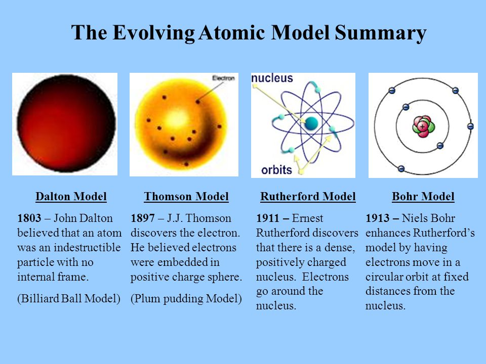 The Evolving Atomic Model Summary