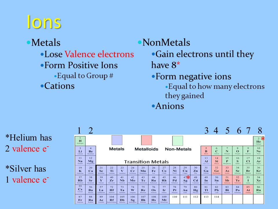 Ions Metals NonMetals 1 2 3 4 5 6 7 8 *Helium has 2 valence e- *