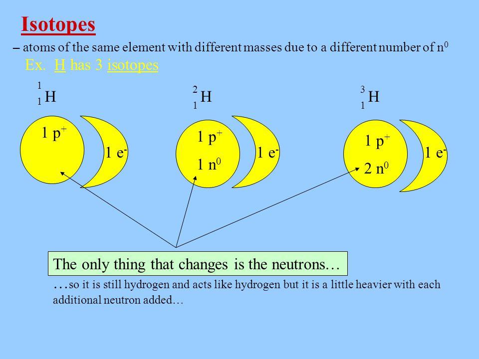Isotopes Ex. H has 3 isotopes H H H 1 p+ 1 p+ 1 p+ 1 e- 1 e- 1 e- 1 e-