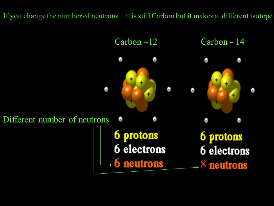 8 Carbon –12 Carbon - 14 Different number of neutrons
