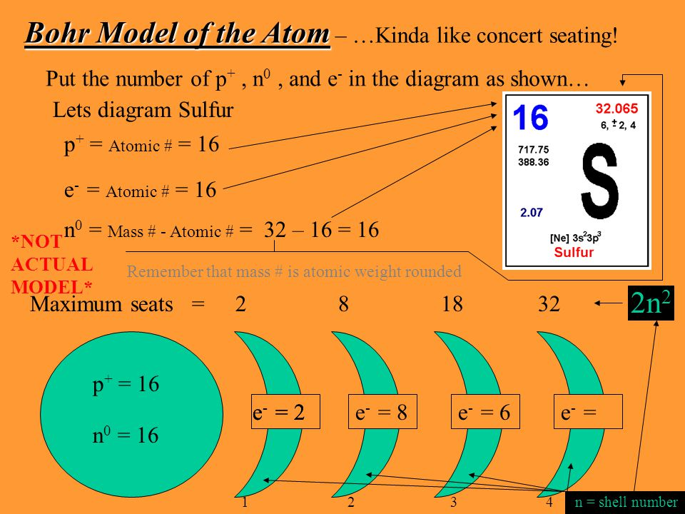 Bohr Model of the Atom – …Kinda like concert seating!