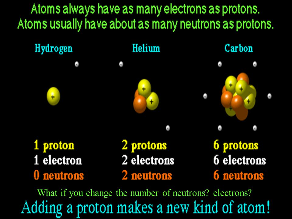 What if you change the number of neutrons electrons