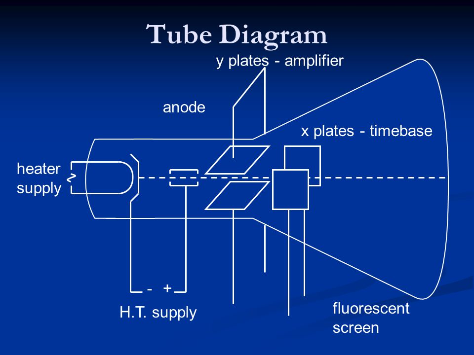 Tube Diagram y plates - amplifier anode x plates - timebase