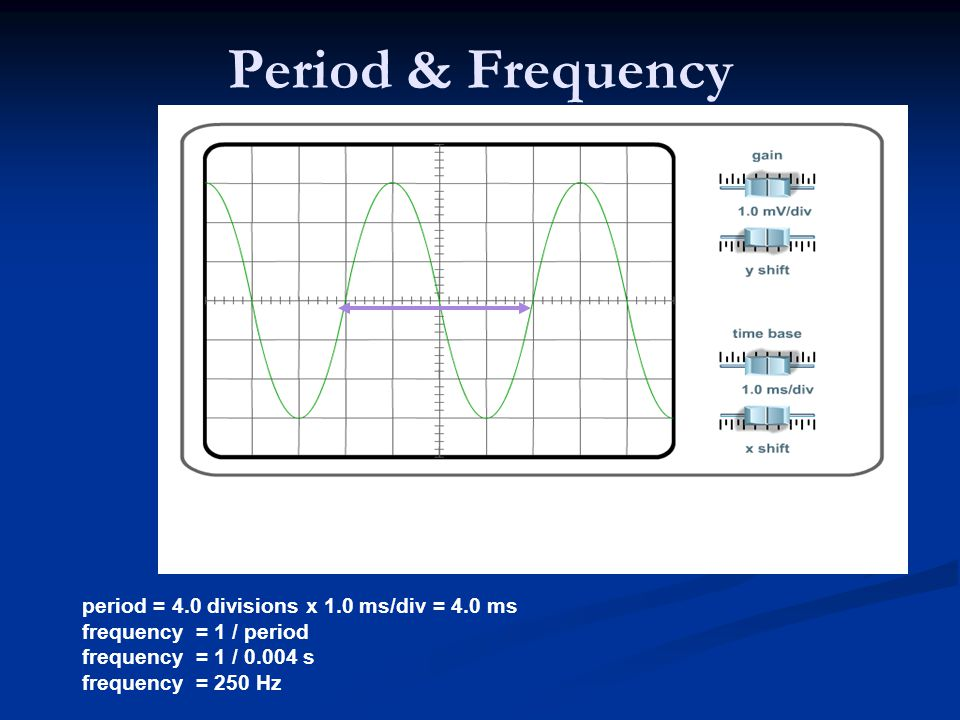 Period & Frequency period = 4.0 divisions x 1.0 ms/div = 4.0 ms